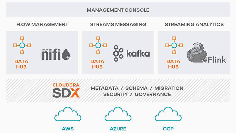 Cloudera DataFlow for Data Hub overview video